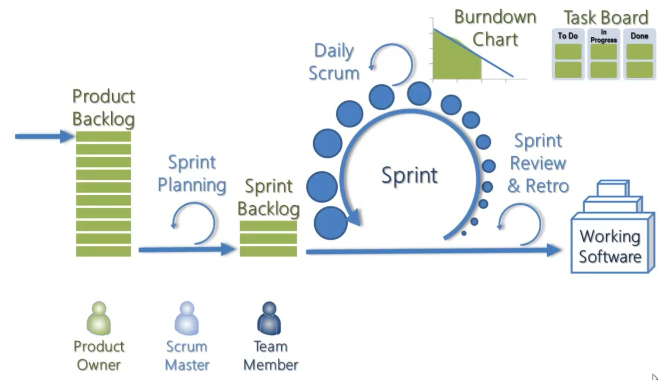 Scrum Overview Diagram